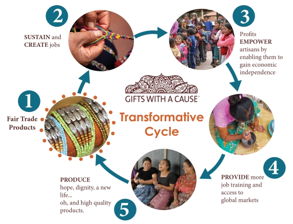 Transformative Cycle3
